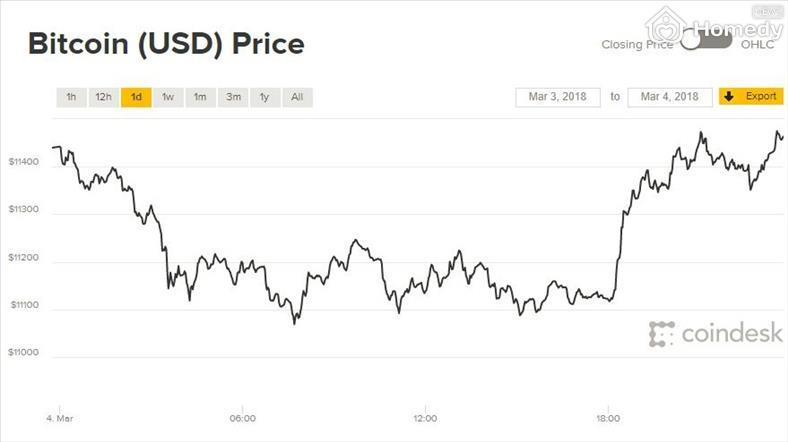 bitcoin 5 3