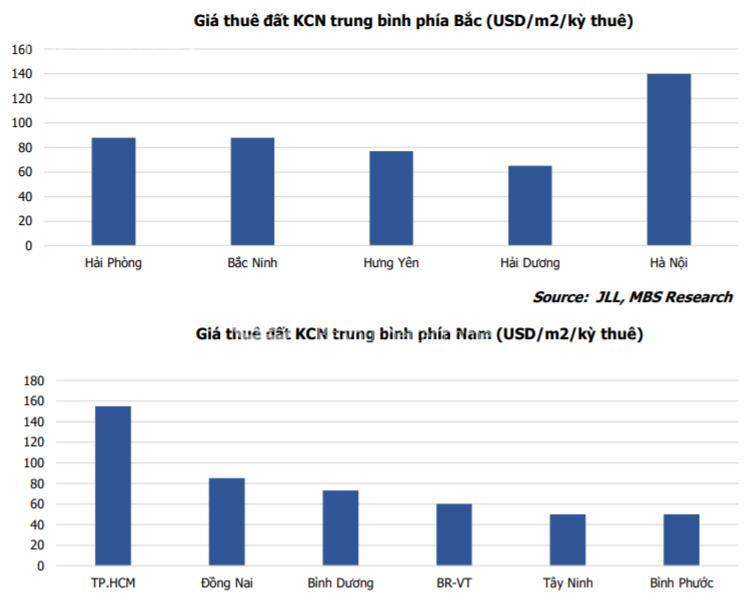 Giá thuê đất khu công nghiệp tại Hà Nội và TP. HCM tăng cao