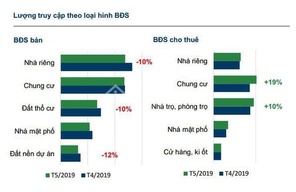 Nhu cầu thuê nhà trọ tăng đột biến, mua đất thổ cư có xu hướng giảm trong tháng 5/2019