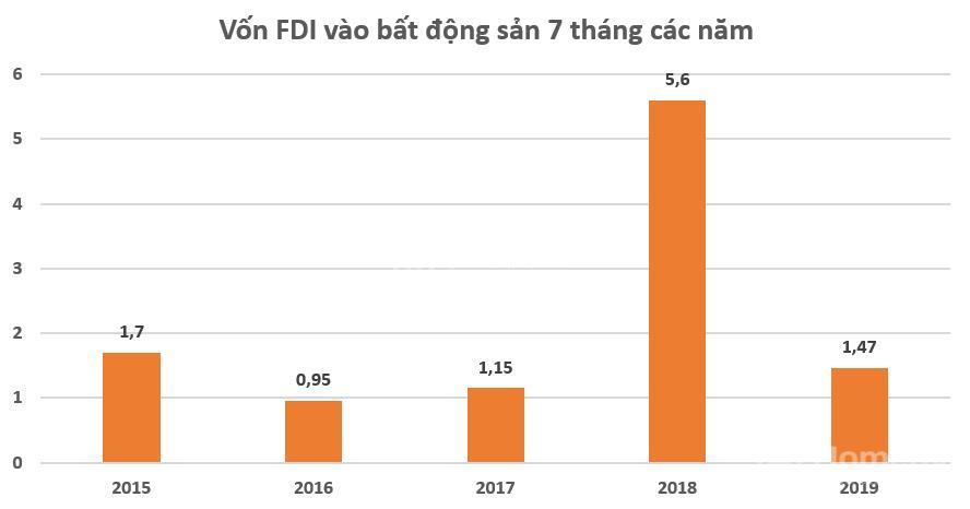 Vốn ngoại FDI đầu tư vào thị trường BĐS giảm tới 74%